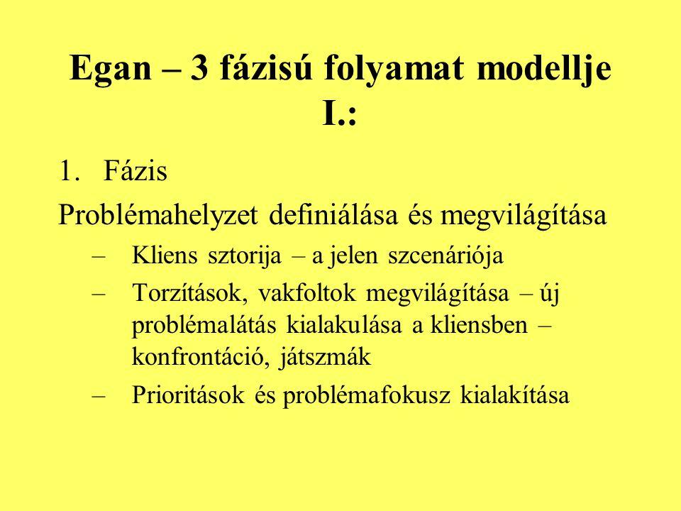 Egan – 3 fázisú folyamat modellje I.: 1.Fázis Problémahelyzet definiálása és megvilágítása –Kliens sztorija – a jelen szcenáriója –Torzítások, vakfolt