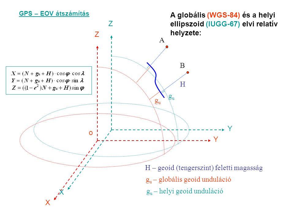 o X Y Z X Y Z A B H gugu gugu A globális (WGS-84) és a helyi ellipszoid (IUGG-67) elvi relatív helyzete: H – geoid (tengerszint) feletti magasság g u