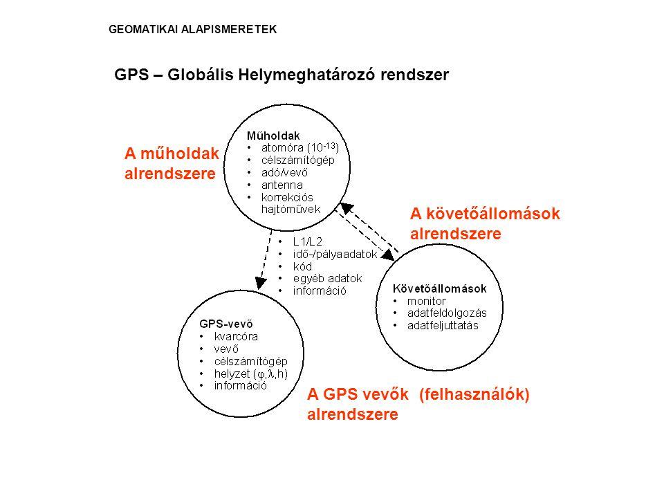 GEOMATIKAI ALAPISMERETEK GPS – Globális Helymeghatározó rendszer A műholdak alrendszere A követőállomások alrendszere A GPS vevők (felhasználók) alren