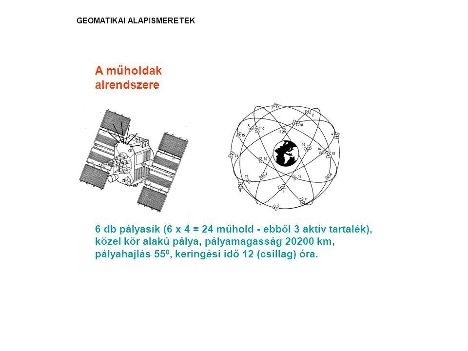 GEOMATIKAI ALAPISMERETEK 6 db pályasík (6 x 4 = 24 műhold - ebből 3 aktív tartalék), közel kör alakú pálya, pályamagasság 20200 km, pályahajlás 55 0,