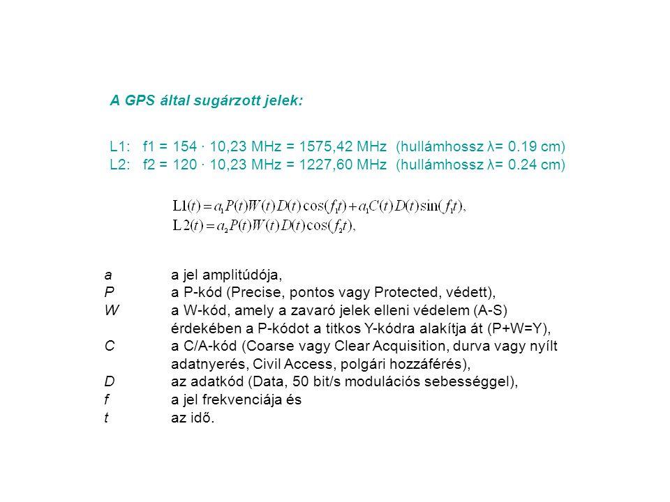 A GPS által sugárzott jelek: L1: f1 = 154 · 10,23 MHz = 1575,42 MHz (hullámhossz λ= 0.19 cm) L2: f2 = 120 · 10,23 MHz = 1227,60 MHz (hullámhossz λ= 0.