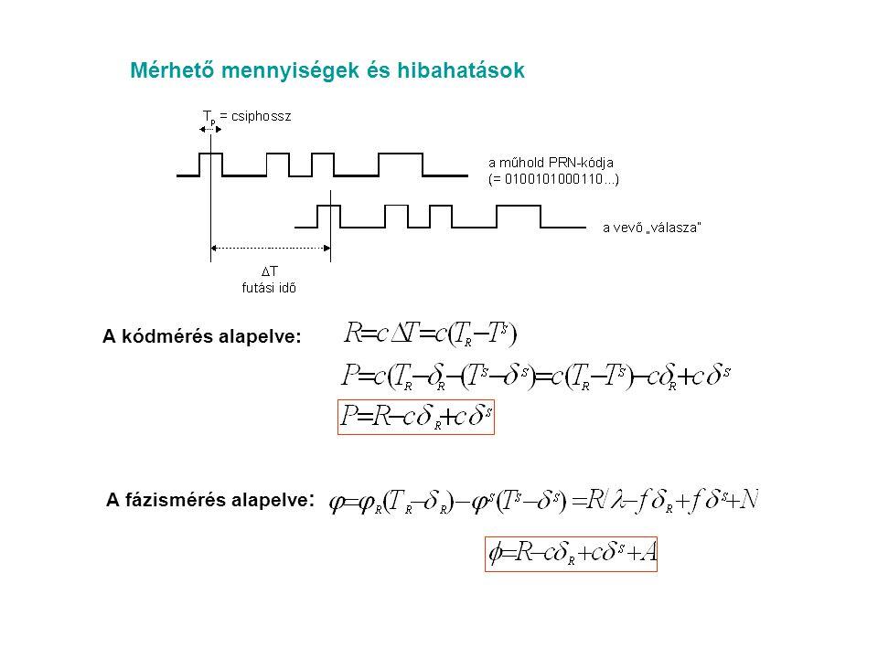 Mérhető mennyiségek és hibahatások A kódmérés alapelve: A fázismérés alapelve :