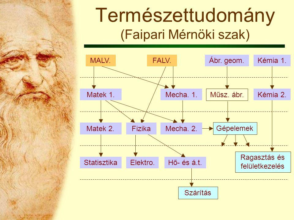 Szárítás Elektro. Hő- és á.t. Gépelemek Statisztika Matek 2.