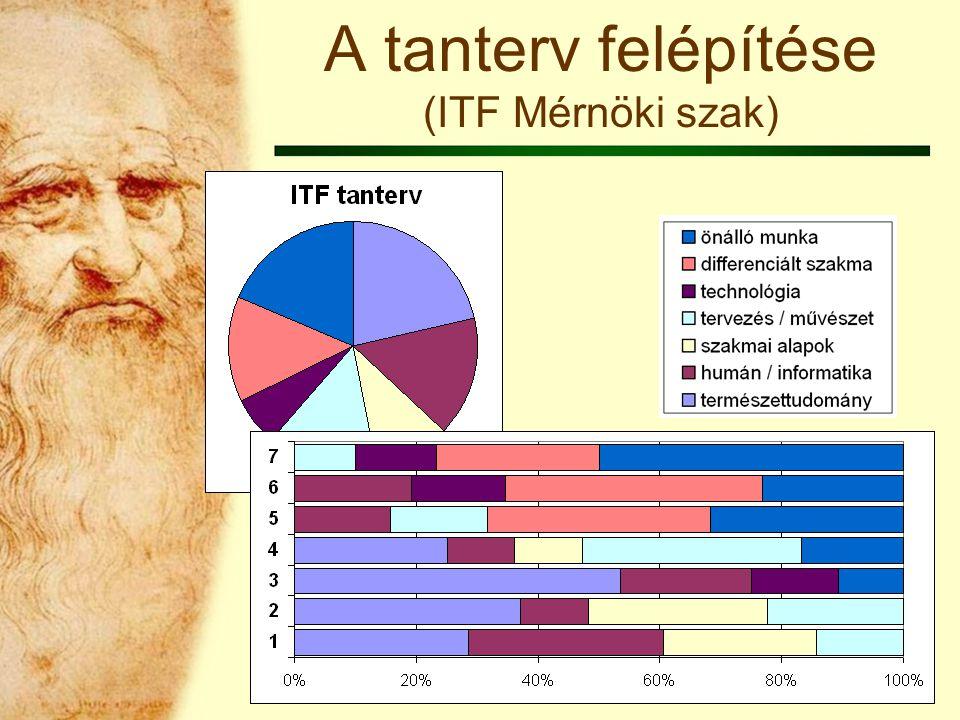 A tanterv felépítése (ITF Mérnöki szak)