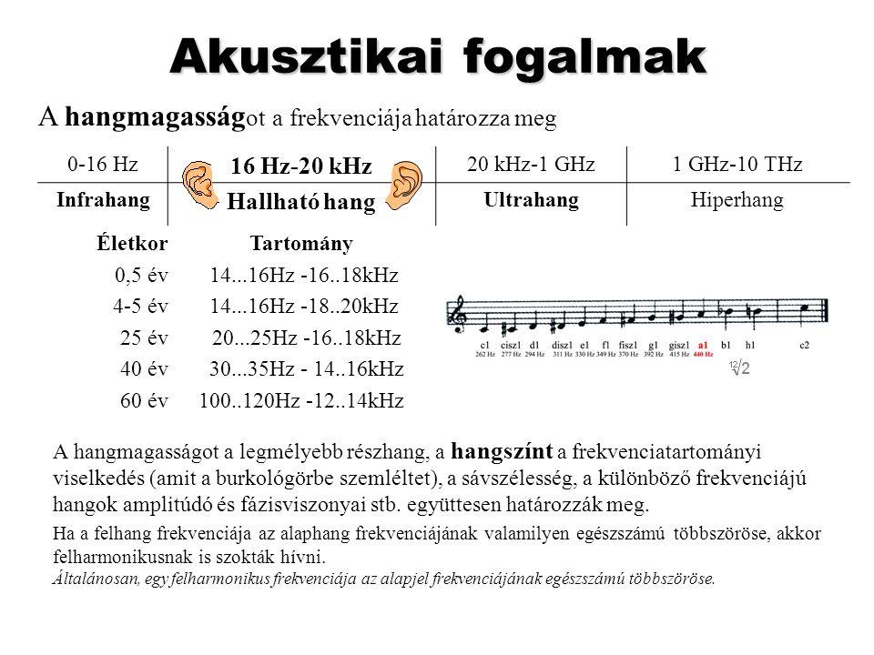 Akusztikai fogalmak A hangmagasságot a legmélyebb részhang, a hangszínt a frekvenciatartományi viselkedés (amit a burkológörbe szemléltet), a sávszéle