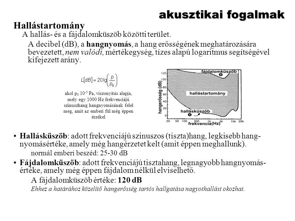 """akusztikai fogalmak """"Hallási görbék Szubjektív hangerősség-érzet –Mértékegysége a fon, a decibelhez hasonlóan szintén logaritmikus mértékegység, melyet leginkább a hangstúdiókban alkalmazzák."""