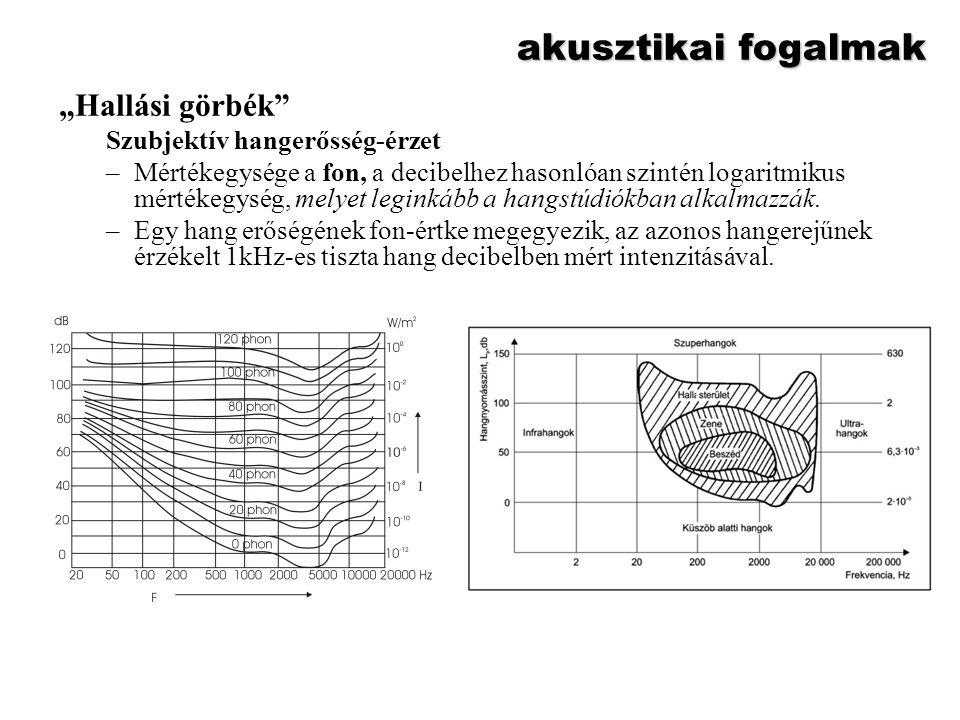 """akusztikai fogalmak """"Hallási görbék"""" Szubjektív hangerősség-érzet –Mértékegysége a fon, a decibelhez hasonlóan szintén logaritmikus mértékegység, mely"""