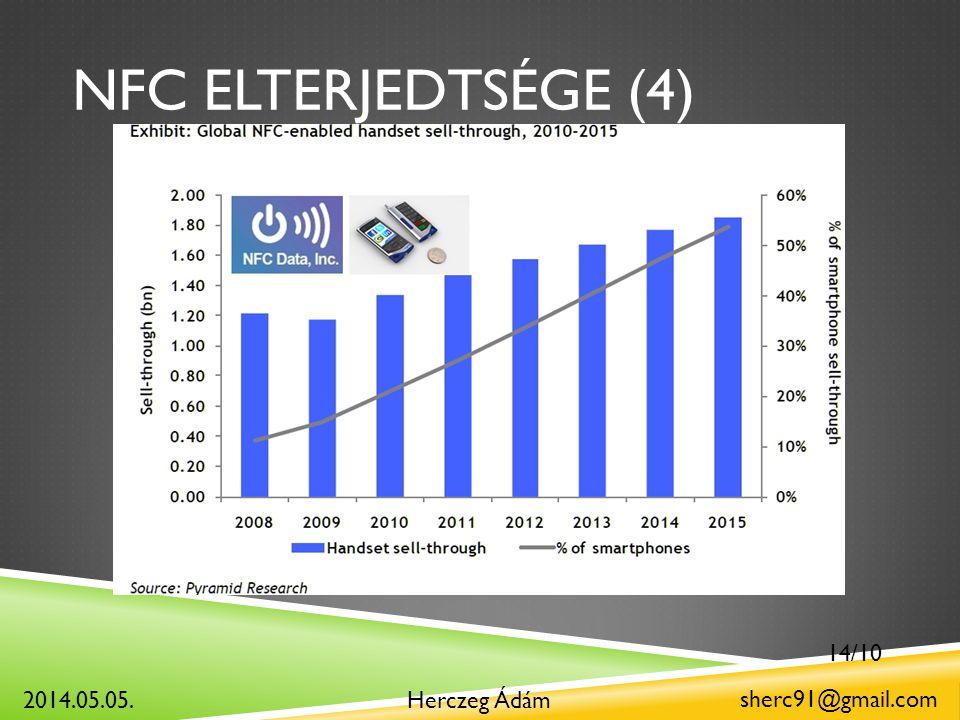 NFC ELTERJEDTSÉGE (4) Herczeg Ádám sherc91@gmail.com 2014.05.05. 14/10