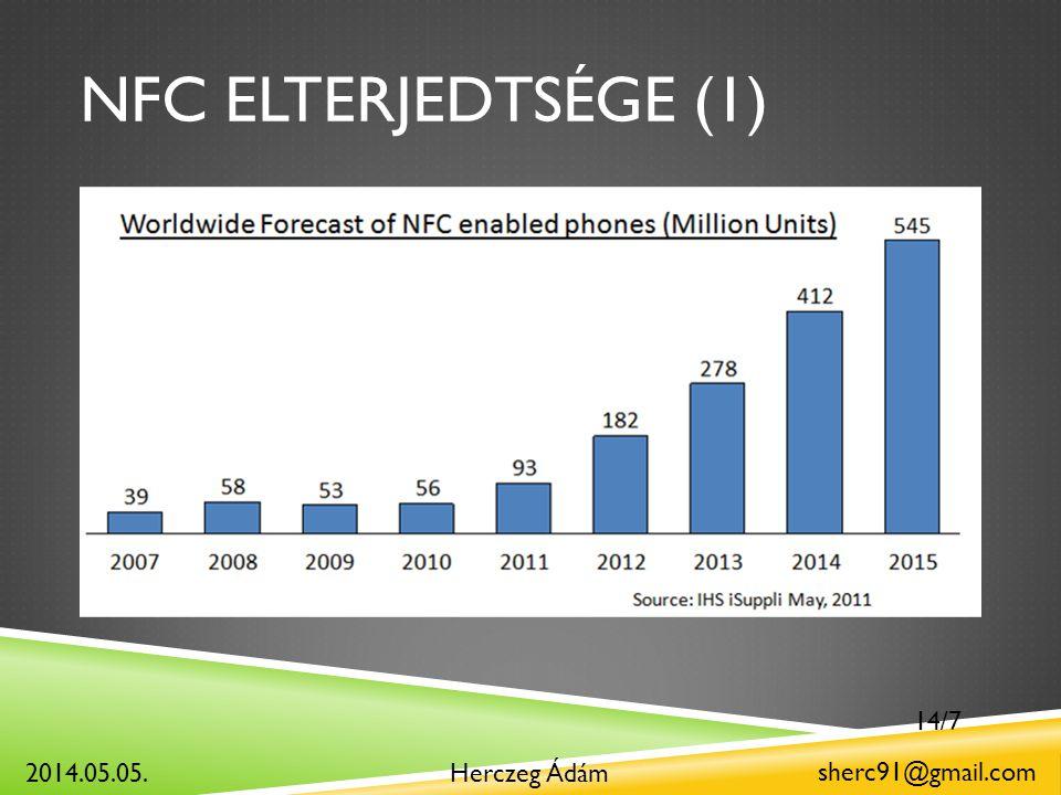 NFC ELTERJEDTSÉGE (1) Herczeg Ádám sherc91@gmail.com 2014.05.05. 14/7