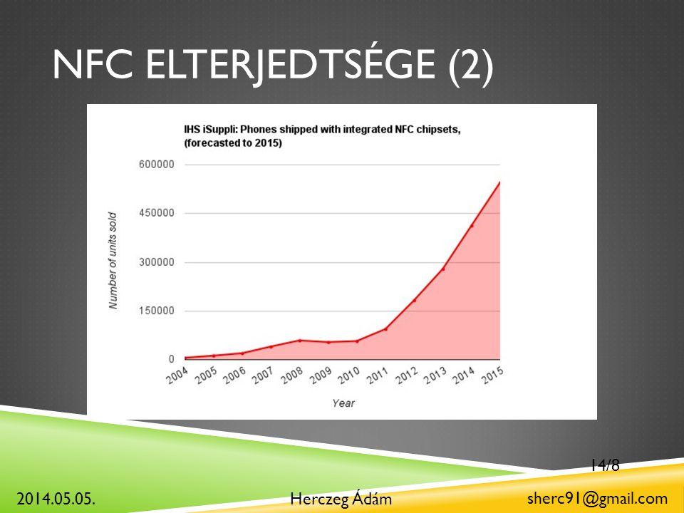 NFC ELTERJEDTSÉGE (2) Herczeg Ádám sherc91@gmail.com 2014.05.05. 14/8
