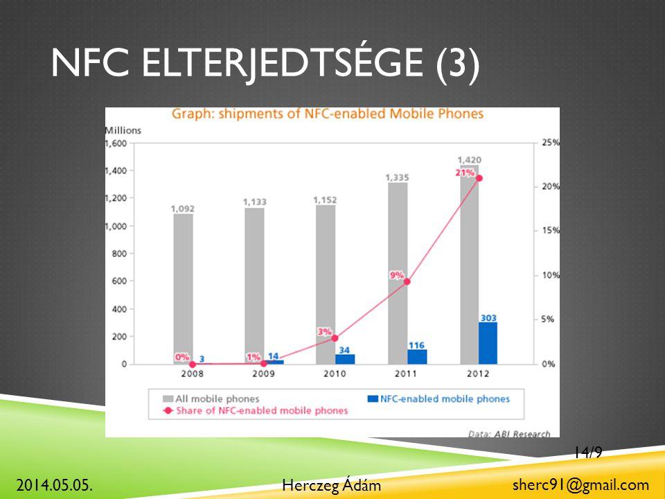 NFC ELTERJEDTSÉGE (3) Herczeg Ádám sherc91@gmail.com 2014.05.05. 14/9