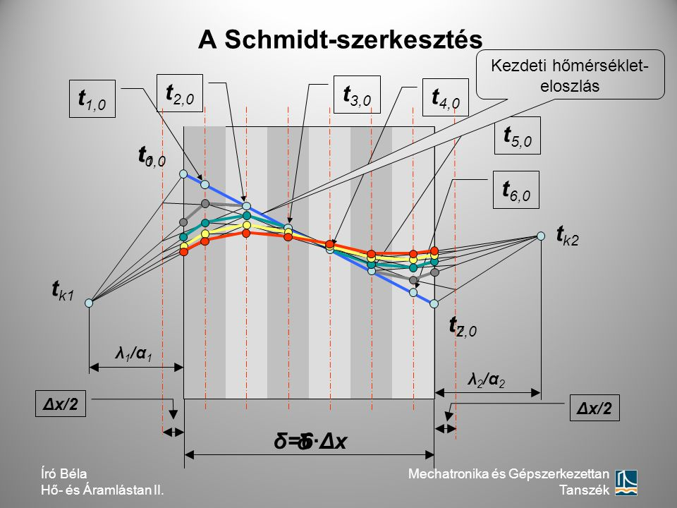 t2t2 t1t1 t 6,0 t 1,0 t 2,0 t 4,0 t 3,0 t 5,0 t 0,0 δ=6∙Δx Δx/2 λ1/α1λ1/α1 λ2/α2λ2/α2 t k2 t k1 Δx/2 δ t 7,0 A Schmidt-szerkesztés Kezdeti hőmérséklet