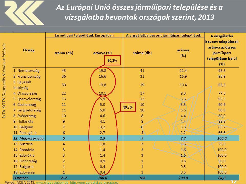 MTA KRTK Regionális Kutatások Intézete Az Európai Unió összes járműipari települése és a vizsgálatba bevontak országok szerint, 2013 12 Ország Járműipari települések EurópábanA vizsgálatba bevont járműipari települések A vizsgálatba bevont települések aránya az összes járműipari településen belül (%) száma (db)aránya (%)száma (db) aránya (%) 1.