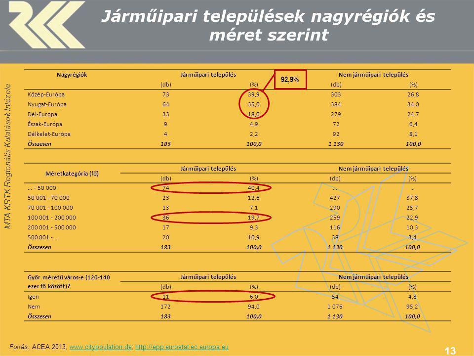 MTA KRTK Regionális Kutatások Intézete Járműipari települések nagyrégiók és méret szerint 13 NagyrégiókJárműipari településNem járműipari település (db)(%)(db)(%) Közép-Európa7339,930326,8 Nyugat-Európa6435,038434,0 Dél-Európa3318,027924,7 Észak-Európa94,9726,4 Délkelet-Európa42,2928,1 Összesen183100,01 130100,0 Méretkategória (fő) Járműipari településNem járműipari település (db)(%)(db)(%)...