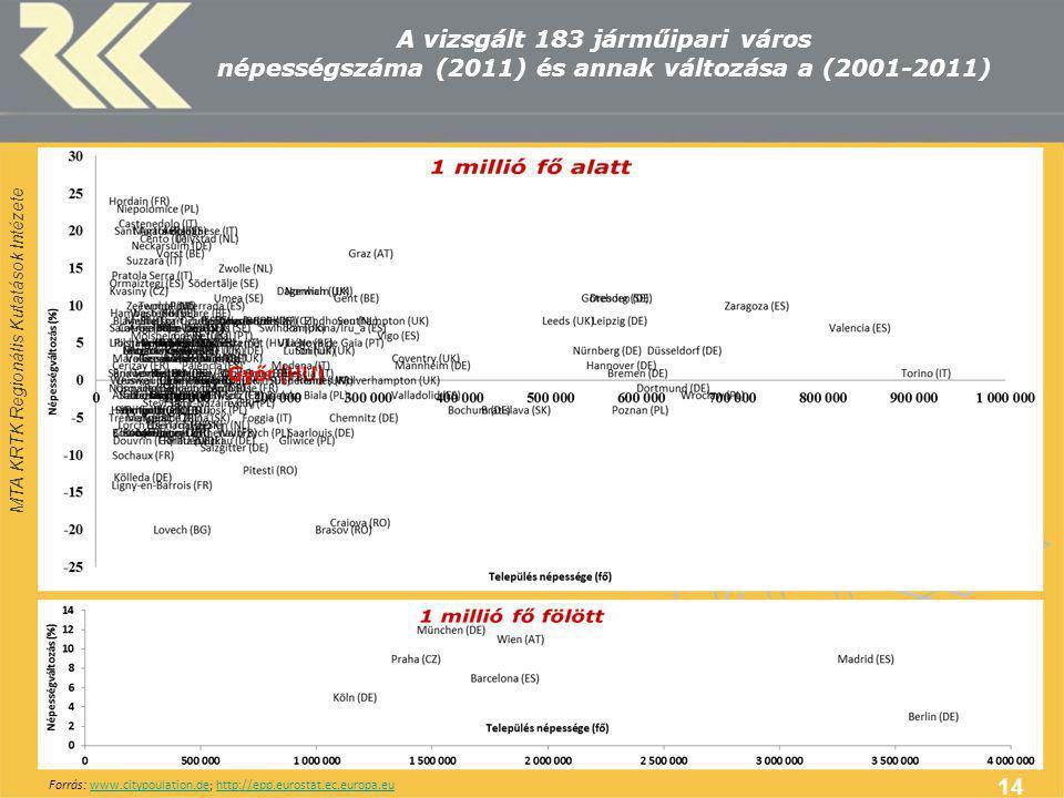 MTA KRTK Regionális Kutatások Intézete A vizsgált 183 járműipari város népességszáma (2011) és annak változása a (2001-2011) 14 Forrás: www.citypoulation.de; http://epp.eurostat.ec.europa.euwww.citypoulation.dehttp://epp.eurostat.ec.europa.eu