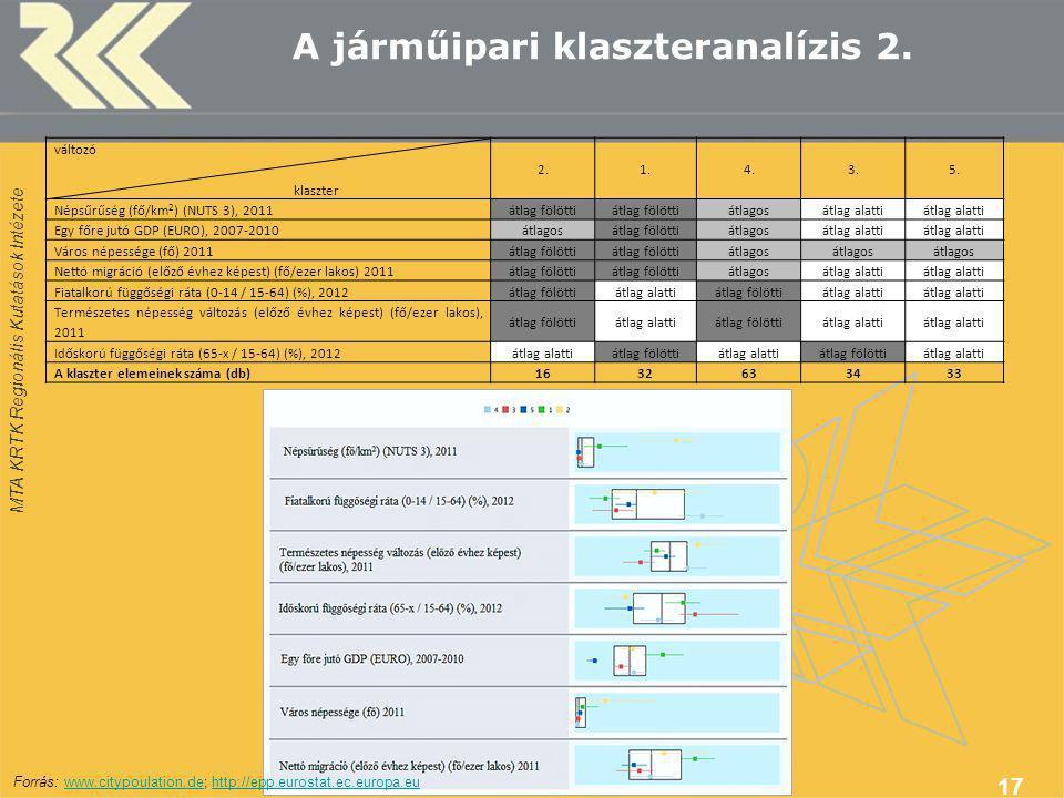 MTA KRTK Regionális Kutatások Intézete A járműipari klaszteranalízis 2.