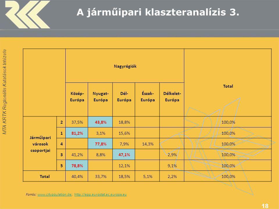 MTA KRTK Regionális Kutatások Intézete A járműipari klaszteranalízis 3.