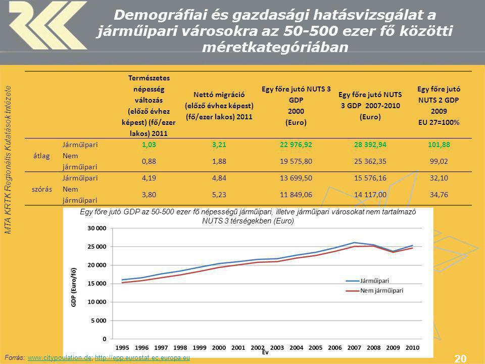MTA KRTK Regionális Kutatások Intézete Demográfiai és gazdasági hatásvizsgálat a járműipari városokra az 50-500 ezer fő közötti méretkategóriában 20 Természetes népesség változás (előző évhez képest) (fő/ezer lakos) 2011 Nettó migráció (előző évhez képest) (fő/ezer lakos) 2011 Egy főre jutó NUTS 3 GDP 2000 (Euro) Egy főre jutó NUTS 3 GDP 2007-2010 (Euro) Egy főre jutó NUTS 2 GDP 2009 EU 27=100% átlag Járműipari1,033,2122 976,9228 392,94101,88 Nem járműipari 0,881,8819 575,8025 362,3599,02 szórás Járműipari4,194,8413 699,5015 576,1632,10 Nem járműipari 3,805,2311 849,0614 117,0034,76 Egy főre jutó GDP az 50-500 ezer fő népességű járműipari, illetve járműipari városokat nem tartalmazó NUTS 3 térségekben (Euro) Forrás: www.citypoulation.de; http://epp.eurostat.ec.europa.euwww.citypoulation.dehttp://epp.eurostat.ec.europa.eu