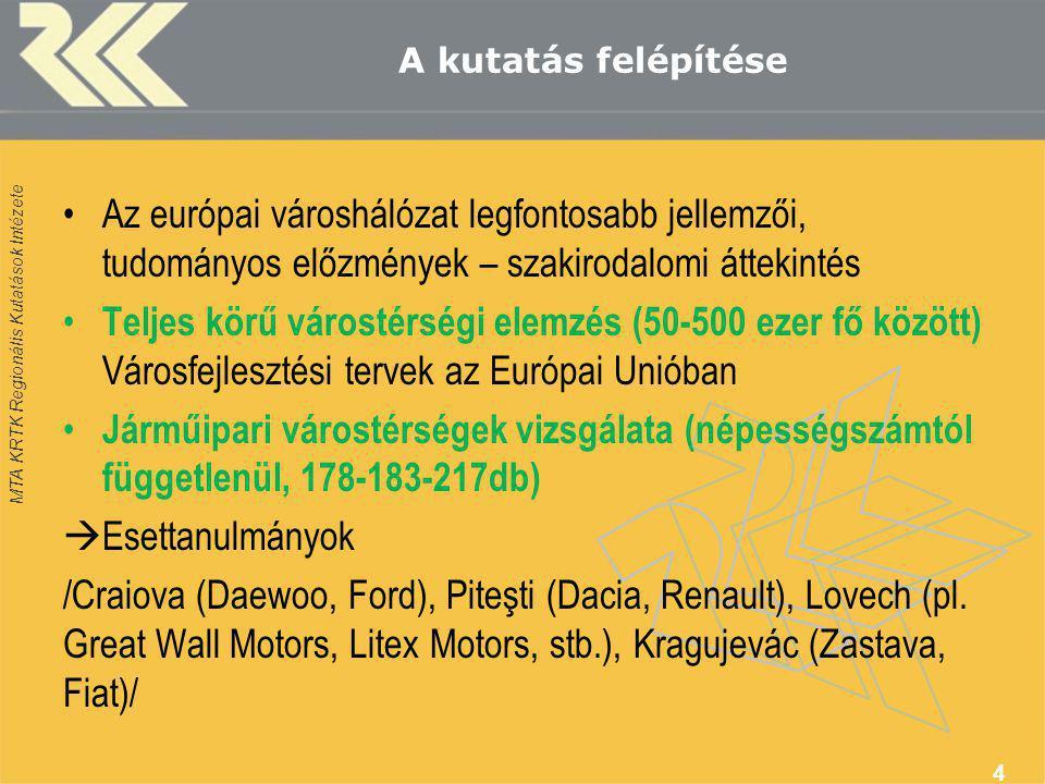 MTA KRTK Regionális Kutatások Intézete A kutatás felépítése Az európai városhálózat legfontosabb jellemzői, tudományos előzmények – szakirodalomi áttekintés Teljes körű várostérségi elemzés (50-500 ezer fő között) Városfejlesztési tervek az Európai Unióban Járműipari várostérségek vizsgálata (népességszámtól függetlenül, 178-183-217db)  Esettanulmányok /Craiova (Daewoo, Ford), Piteşti (Dacia, Renault), Lovech (pl.