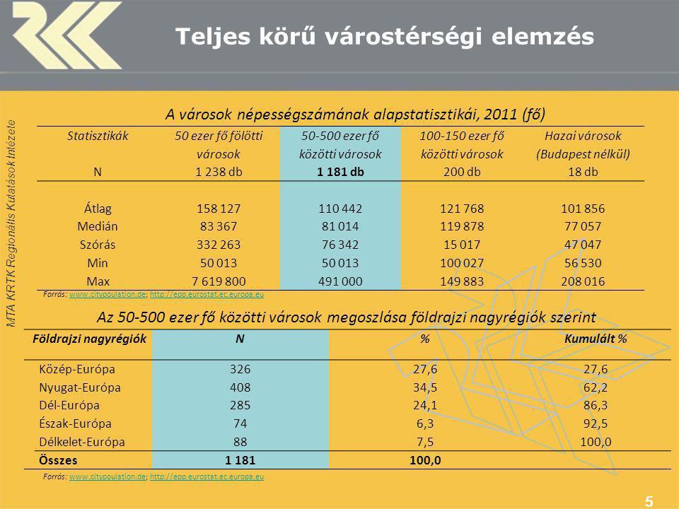 MTA KRTK Regionális Kutatások Intézete Teljes körű várostérségi elemzés 5 Földrajzi nagyrégiókN%Kumulált % Közép-Európa32627,6 Nyugat-Európa40834,562,2 Dél-Európa28524,186,3 Észak-Európa746,392,5 Délkelet-Európa887,5100,0 Összes1 181100,0 Statisztikák 50 ezer fő fölötti városok 50-500 ezer fő közötti városok 100-150 ezer fő közötti városok Hazai városok (Budapest nélkül) N1 238 db1 181 db200 db18 db Átlag158 127110 442121 768101 856 Medián83 36781 014119 87877 057 Szórás332 26376 34215 01747 047 Min50 013 100 02756 530 Max7 619 800491 000149 883208 016 A városok népességszámának alapstatisztikái, 2011 (fő) Forrás: www.citypoulation.de; http://epp.eurostat.ec.europa.euwww.citypoulation.dehttp://epp.eurostat.ec.europa.eu Az 50-500 ezer fő közötti városok megoszlása földrajzi nagyrégiók szerint Forrás: www.citypoulation.de; http://epp.eurostat.ec.europa.euwww.citypoulation.dehttp://epp.eurostat.ec.europa.eu