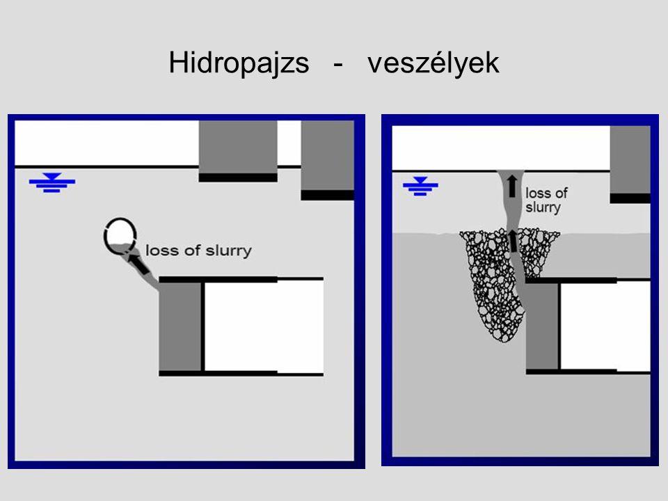 Hidropajzs - veszélyek