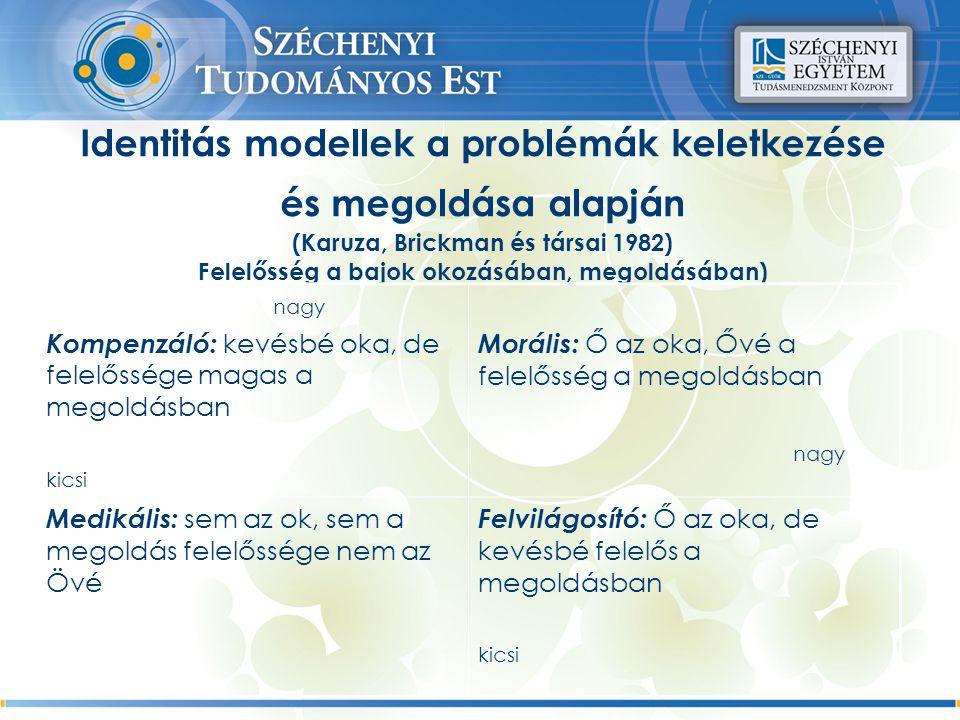 Identitás modellek a problémák keletkezése és megoldása alapján (Karuza, Brickman és társai 1982) Felelősség a bajok okozásában, megoldásában) nagy Kompenzáló: kevésbé oka, de felelőssége magas a megoldásban kicsi Morális: Ő az oka, Ővé a felelősség a megoldásban nagy Medikális: sem az ok, sem a megoldás felelőssége nem az Övé Felvilágosító: Ő az oka, de kevésbé felelős a megoldásban kicsi