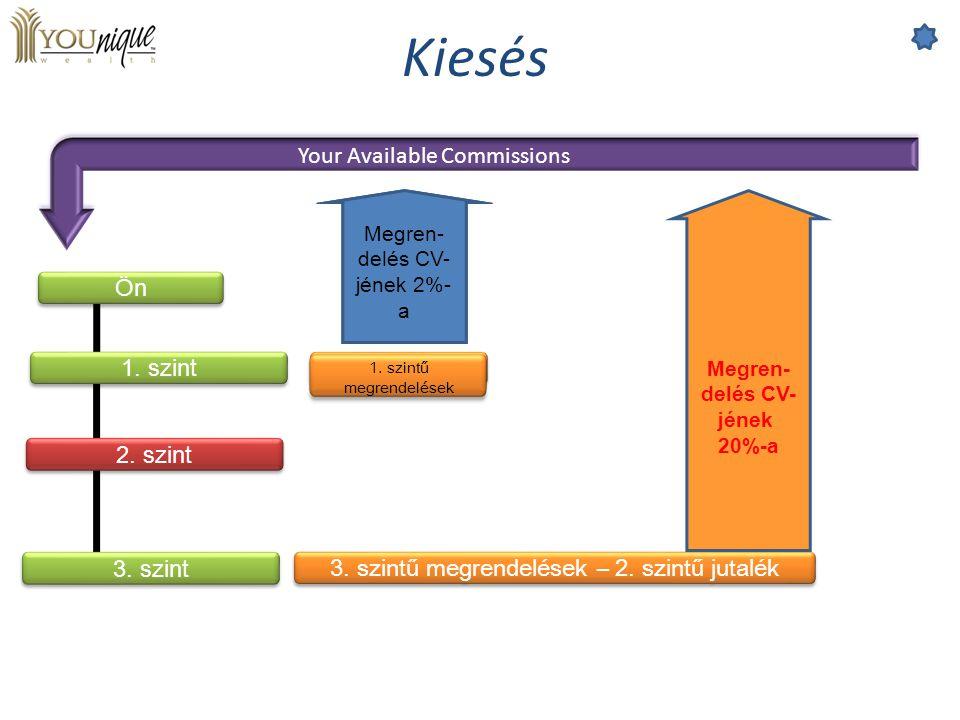 Your Available Commissions Ön 3. szint 2. szint 1. szint Level 1 Orders 3. szintű megrendelések – 2. szintű jutalék Megren- delés CV- jének 20%-a 1. s