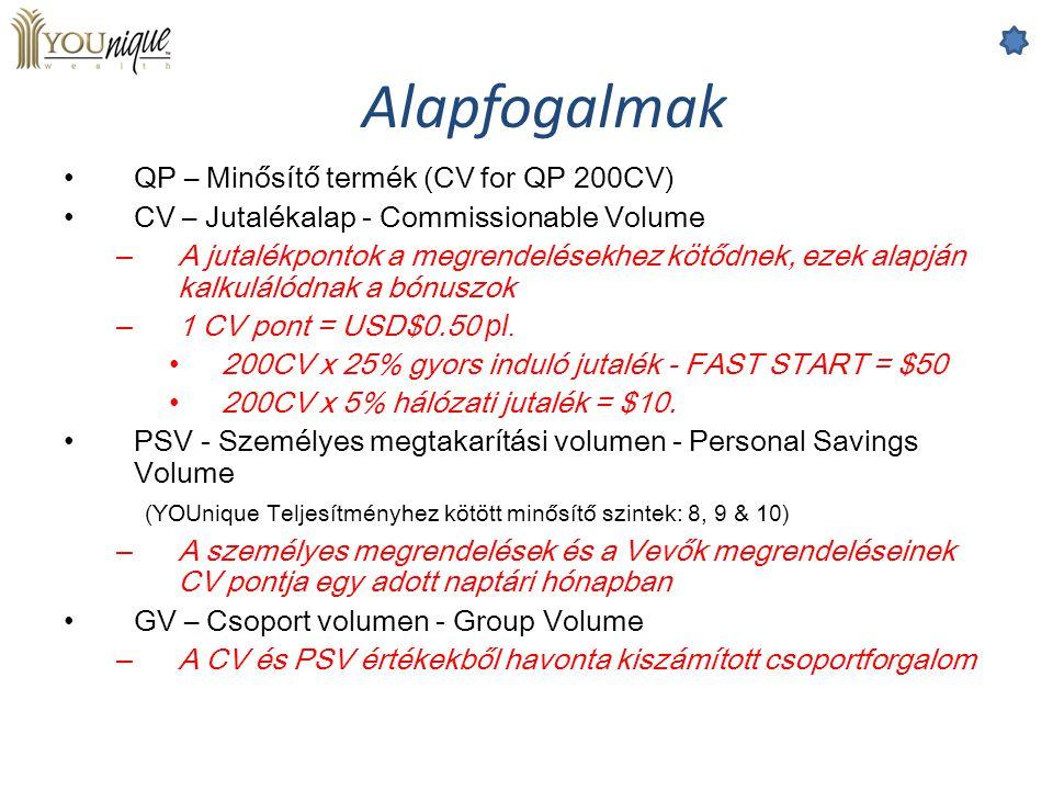 QP – Minősítő termék (CV for QP 200CV) CV – Jutalékalap - Commissionable Volume – A jutalékpontok a megrendelésekhez kötődnek, ezek alapján kalkulálód