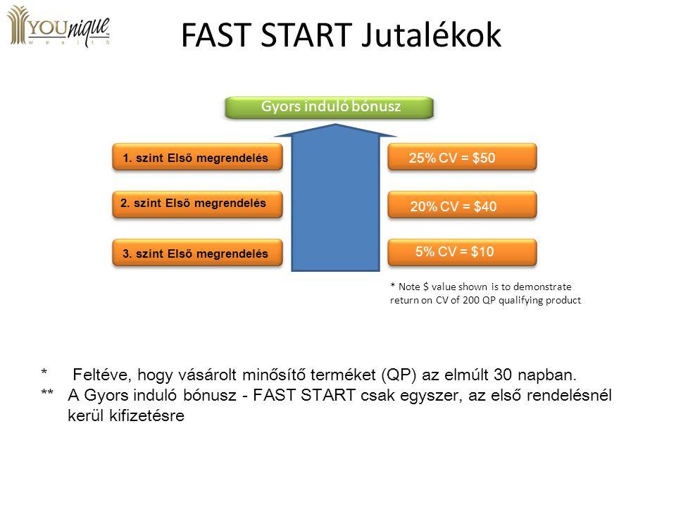 FAST START Jutalékok Level 1 Orders * Feltéve, hogy vásárolt minősítő terméket (QP) az elmúlt 30 napban. ** A Gyors induló bónusz - FAST START csak eg