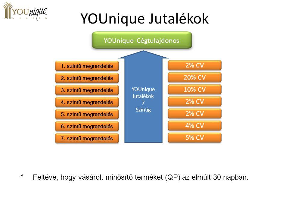 YOUnique Jutalékok YOUnique Cégtulajdonos 1. szintű megrendelés 2. szintű megrendelés 3. szintű megrendelés 4. szintű megrendelés 5. szintű megrendelé