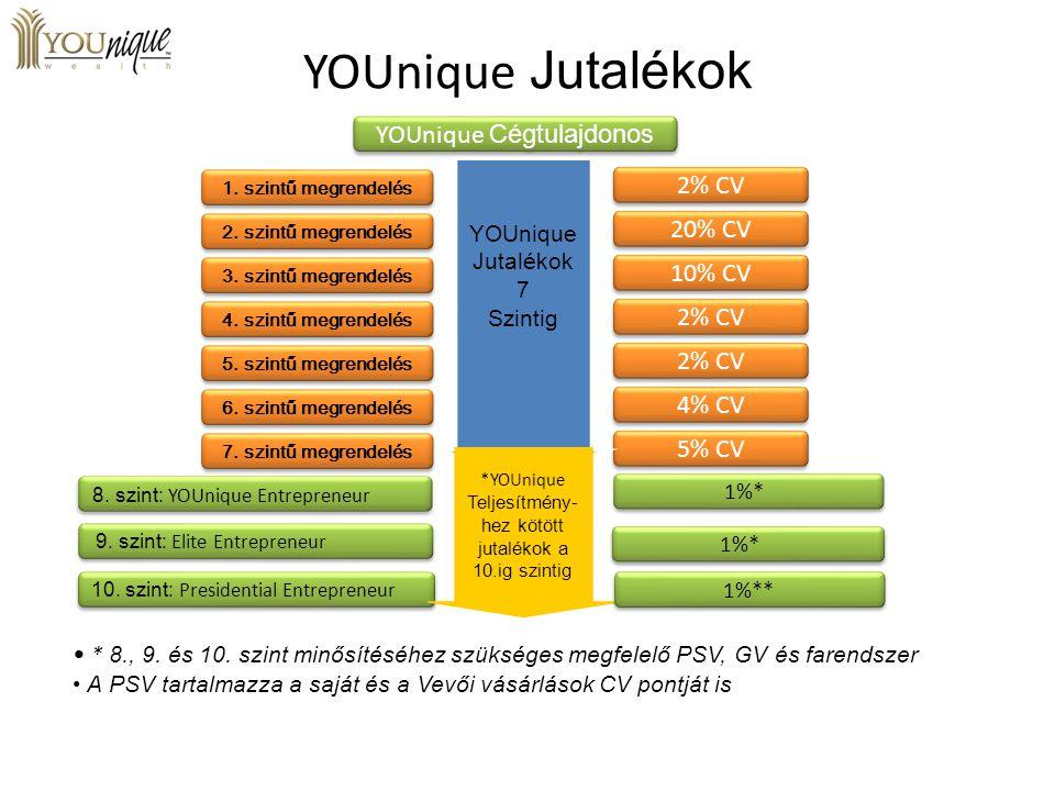 YOUnique Jutalékok YOUnique Cégtulajdonos 2% CV 20% CV 10% CV 2% CV 4% CV 5% CV YOUnique Jutalékok 7 Szintig * 8., 9. és 10. szint minősítéséhez szüks