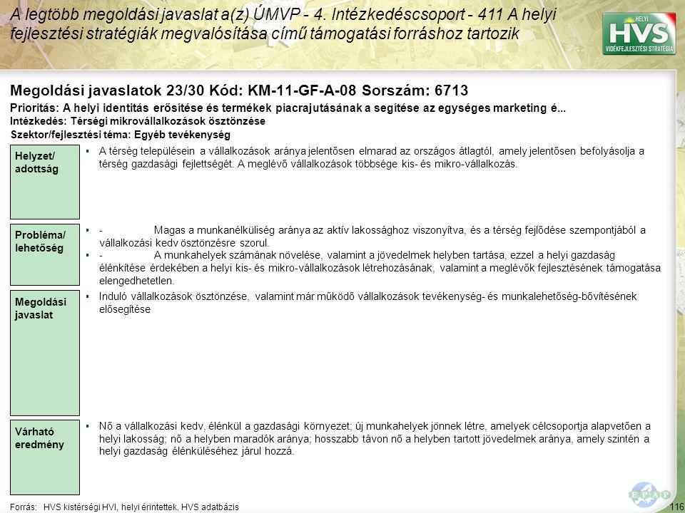 116 Forrás:HVS kistérségi HVI, helyi érintettek, HVS adatbázis Megoldási javaslatok 23/30 Kód: KM-11-GF-A-08 Sorszám: 6713 A legtöbb megoldási javaslat a(z) ÚMVP - 4.