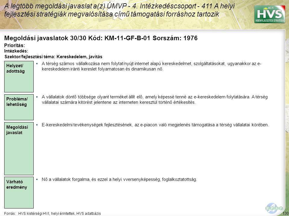 130 Forrás:HVS kistérségi HVI, helyi érintettek, HVS adatbázis Megoldási javaslatok 30/30 Kód: KM-11-GF-B-01 Sorszám: 1976 A legtöbb megoldási javaslat a(z) ÚMVP - 4.