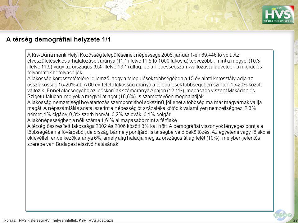 29 A Kis-Duna menti Helyi Közösség településeinek népessége 2005.