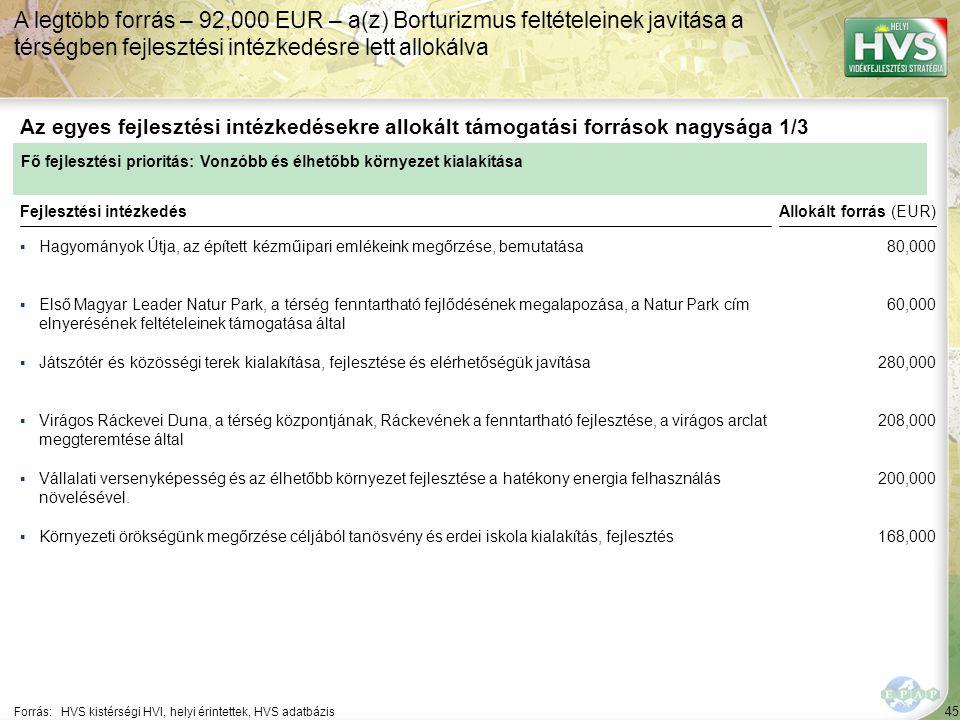 45 ▪Hagyományok Útja, az épített kézműipari emlékeink megőrzése, bemutatása Forrás:HVS kistérségi HVI, helyi érintettek, HVS adatbázis Az egyes fejlesztési intézkedésekre allokált támogatási források nagysága 1/3 A legtöbb forrás – 92,000 EUR – a(z) Borturizmus feltételeinek javitása a térségben fejlesztési intézkedésre lett allokálva Fejlesztési intézkedés ▪Első Magyar Leader Natur Park, a térség fenntartható fejlődésének megalapozása, a Natur Park cím elnyerésének feltételeinek támogatása által ▪Játszótér és közösségi terek kialakítása, fejlesztése és elérhetőségük javítása ▪Vállalati versenyképesség és az élhetőbb környezet fejlesztése a hatékony energia felhasználás növelésével.