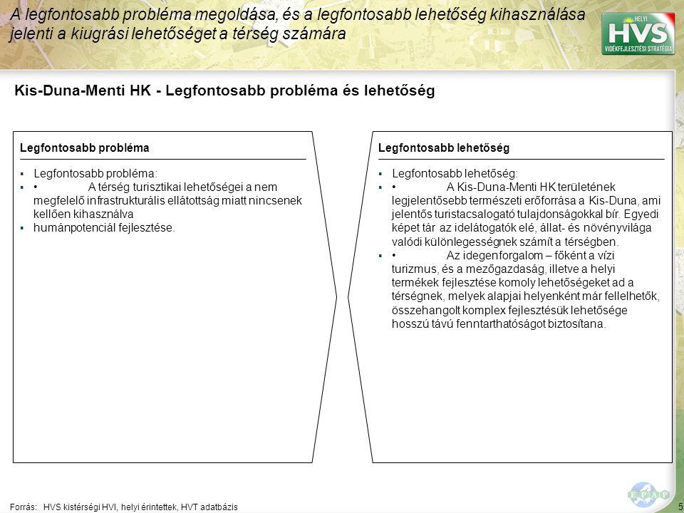 5 Kis-Duna-Menti HK - Legfontosabb probléma és lehetőség A legfontosabb probléma megoldása, és a legfontosabb lehetőség kihasználása jelenti a kiugrási lehetőséget a térség számára Forrás:HVS kistérségi HVI, helyi érintettek, HVT adatbázis Legfontosabb problémaLegfontosabb lehetőség ▪Legfontosabb probléma: ▪A térség turisztikai lehetőségei a nem megfelelő infrastrukturális ellátottság miatt nincsenek kellően kihasználva ▪humánpotenciál fejlesztése.