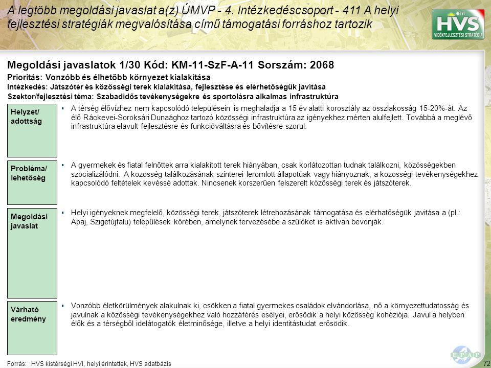 72 Forrás:HVS kistérségi HVI, helyi érintettek, HVS adatbázis Megoldási javaslatok 1/30 Kód: KM-11-SzF-A-11 Sorszám: 2068 A legtöbb megoldási javaslat a(z) ÚMVP - 4.