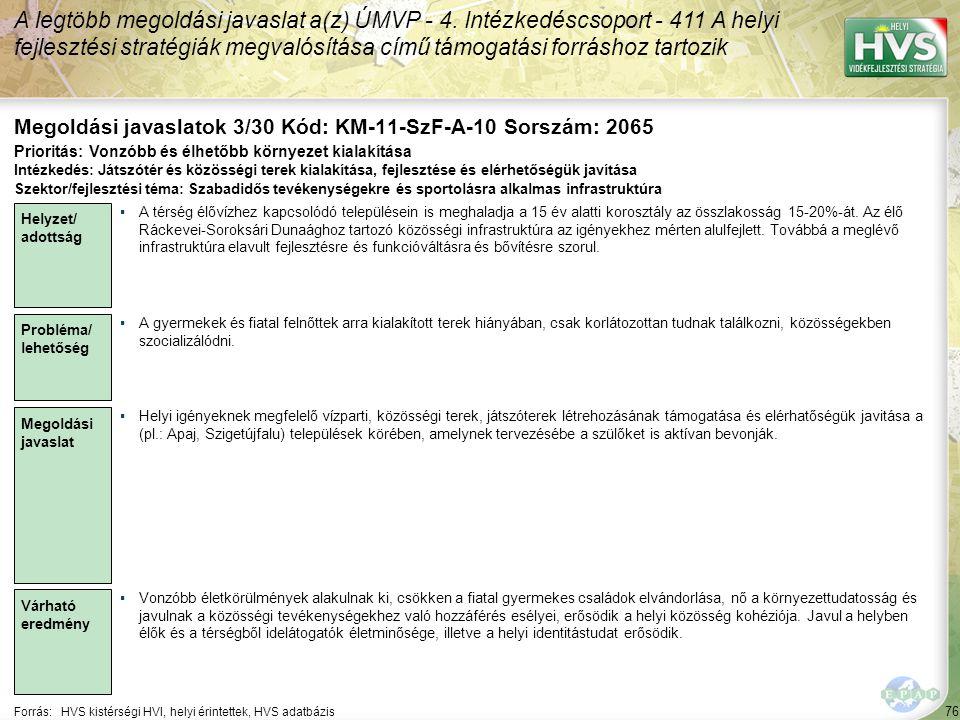 76 Forrás:HVS kistérségi HVI, helyi érintettek, HVS adatbázis Megoldási javaslatok 3/30 Kód: KM-11-SzF-A-10 Sorszám: 2065 A legtöbb megoldási javaslat a(z) ÚMVP - 4.