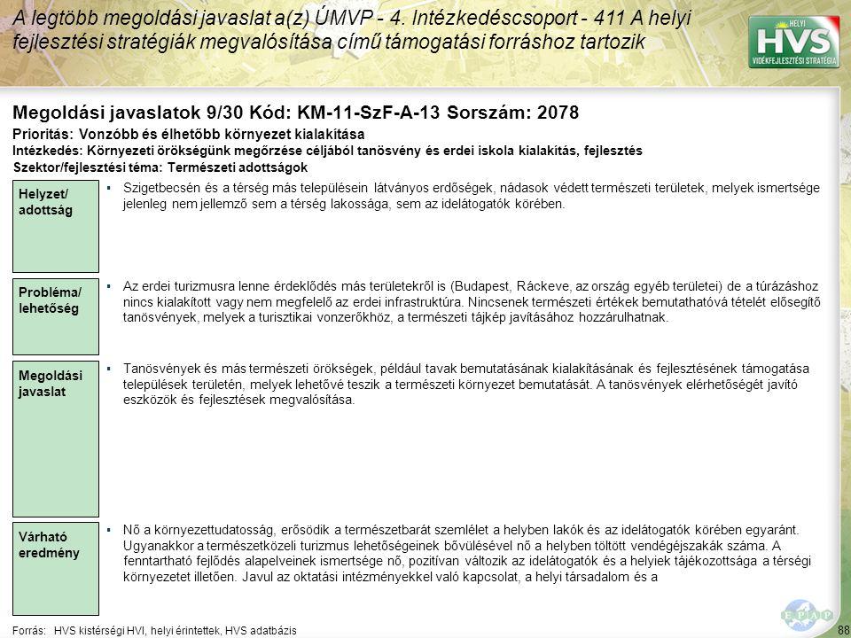 88 Forrás:HVS kistérségi HVI, helyi érintettek, HVS adatbázis Megoldási javaslatok 9/30 Kód: KM-11-SzF-A-13 Sorszám: 2078 A legtöbb megoldási javaslat a(z) ÚMVP - 4.