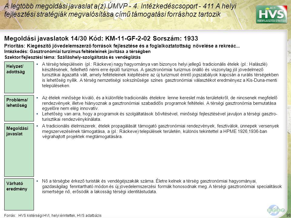 98 Forrás:HVS kistérségi HVI, helyi érintettek, HVS adatbázis Megoldási javaslatok 14/30 Kód: KM-11-GF-2-02 Sorszám: 1933 A legtöbb megoldási javaslat a(z) ÚMVP - 4.