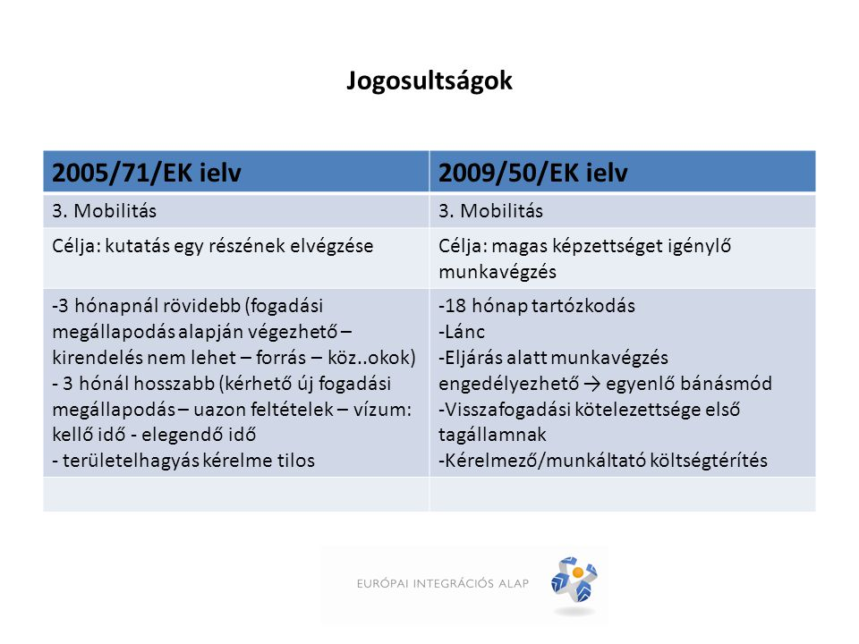 Jogosultságok 2005/71/EK ielv2009/50/EK ielv 3. Mobilitás Célja: kutatás egy részének elvégzéseCélja: magas képzettséget igénylő munkavégzés -3 hónapn