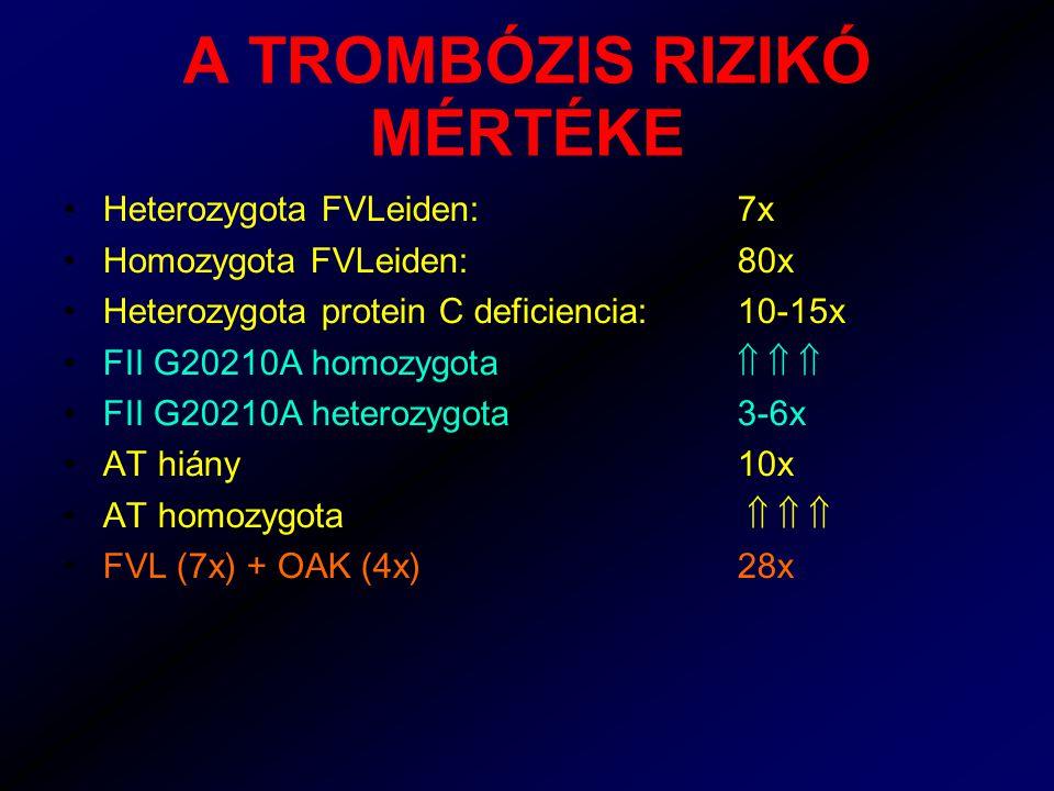 A TROMBÓZIS RIZIKÓ MÉRTÉKE Heterozygota FVLeiden: 7x Homozygota FVLeiden:80x Heterozygota protein C deficiencia:10-15x FII G20210A homozygota    FII G20210A heterozygota3-6x AT hiány10x AT homozygota    FVL (7x) + OAK (4x)28x