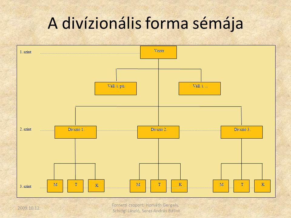 A divízionális forma sémája 2009.10.12. Fornetti csoport: Horváth Gergely, Schlőgl László, Seres András Bálint