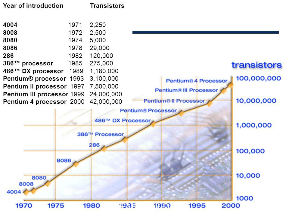 Info architektúrák I. Dobay Péter, PTE KTK 14/35 FAIRCHILD Year of introductionTransistors 4004 19712,250 8008 19722,500 8080 19745,000 8086 197829,00