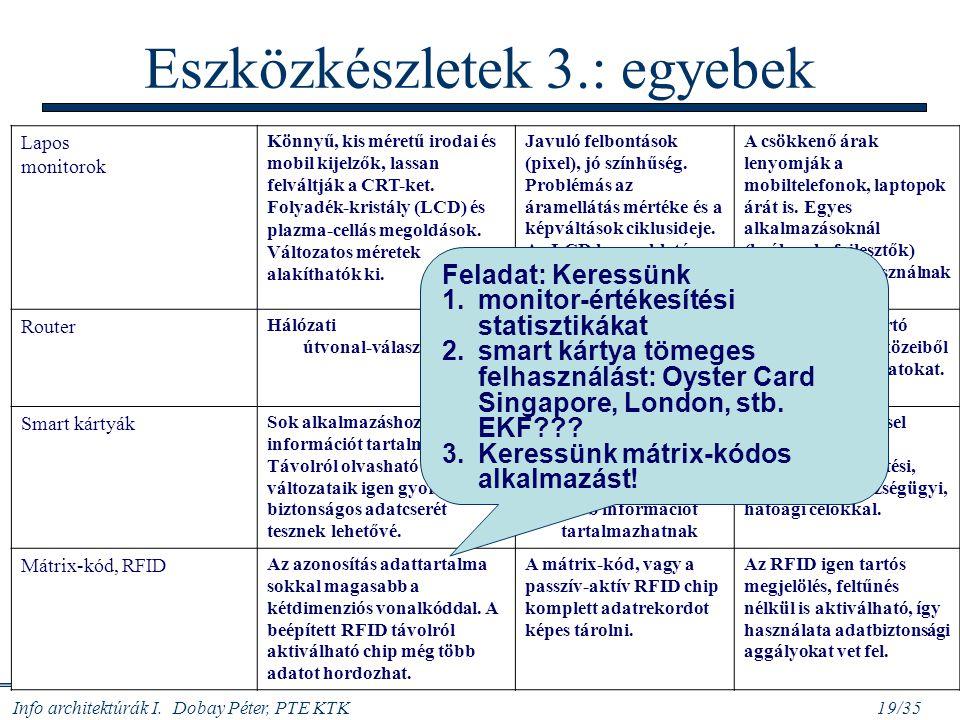 Info architektúrák I. Dobay Péter, PTE KTK 19/35 Eszközkészletek 3.: egyebek Lapos monitorok Könnyű, kis méretű irodai és mobil kijelzők, lassan felvá