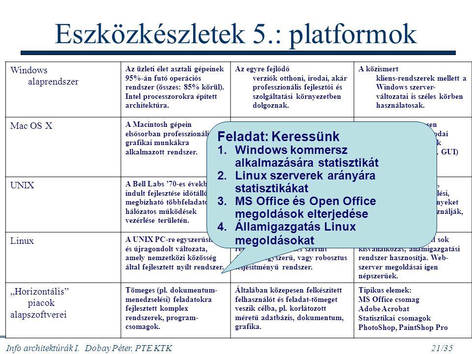 Info architektúrák I. Dobay Péter, PTE KTK 21/35 Eszközkészletek 5.: platformok Windows alaprendszer Az üzleti élet asztali gépeinek 95%-án futó operá