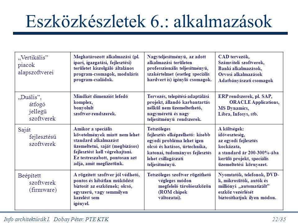 """Info architektúrák I. Dobay Péter, PTE KTK 22/35 Eszközkészletek 6.: alkalmazások """"Vertikális"""" piacok alapszoftverei Meghatározott alkalmazási (pl. ip"""