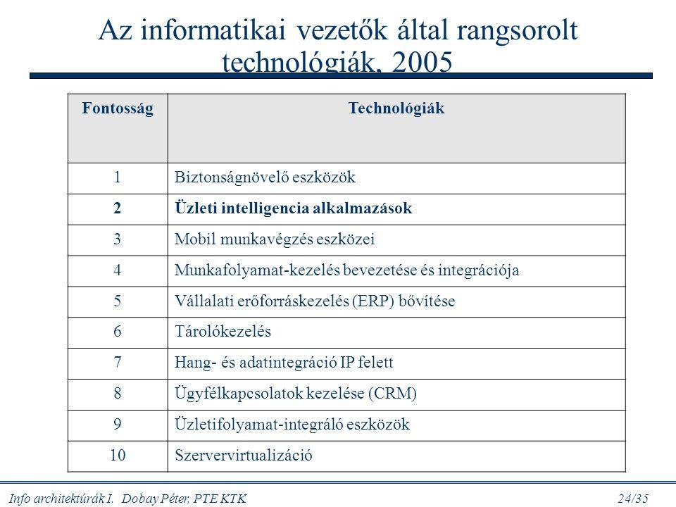 Info architektúrák I. Dobay Péter, PTE KTK 24/35 Az informatikai vezetők által rangsorolt technológiák, 2005 FontosságTechnológiák 1Biztonságnövelő es