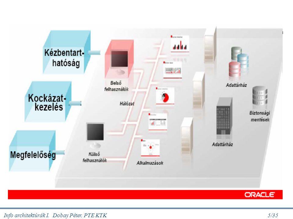 Info architektúrák I. Dobay Péter, PTE KTK 5/35