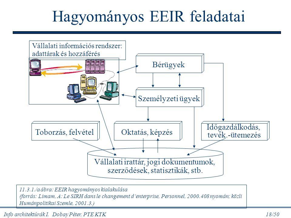 Info architektúrák I. Dobay Péter, PTE KTK 18/50 11.3.1./a ábra: EEIR hagyományos kialakulása (forrás: Limam, A: Le SIRH dans le changement d'enterpri